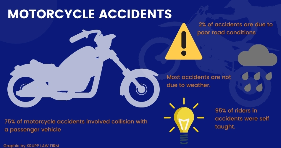 Motorcycle accidents in St. Louis MO graphic