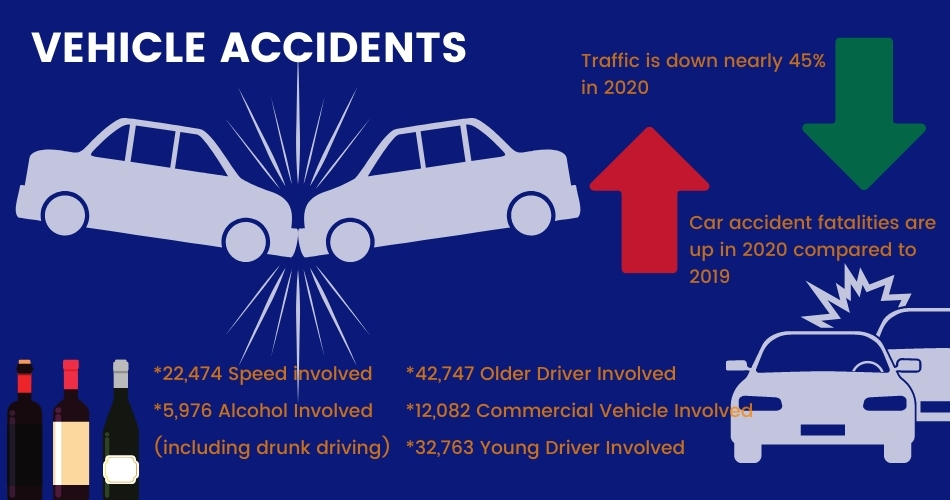 vehicle accidents in St. Louis MO graphic