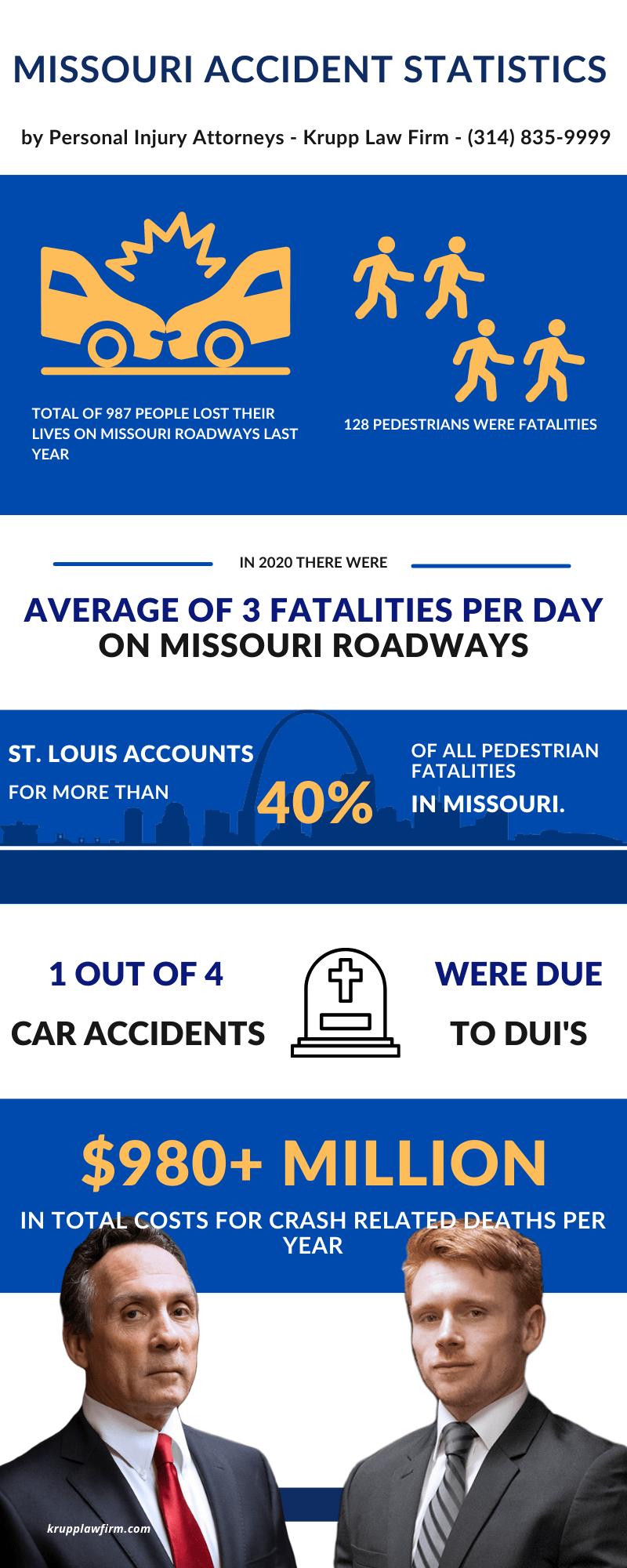 car accident statistics for Missouri infographic
